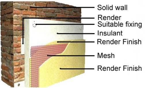 Full System External Wall Insulation