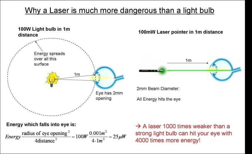 Laser Safety Officer