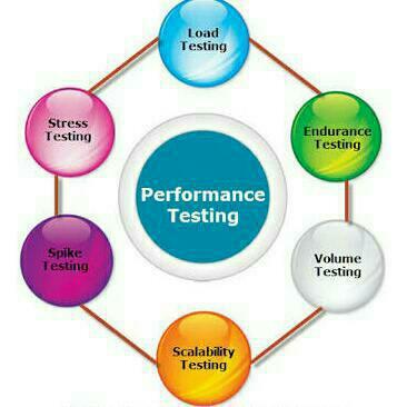 Online Performance Testing Training